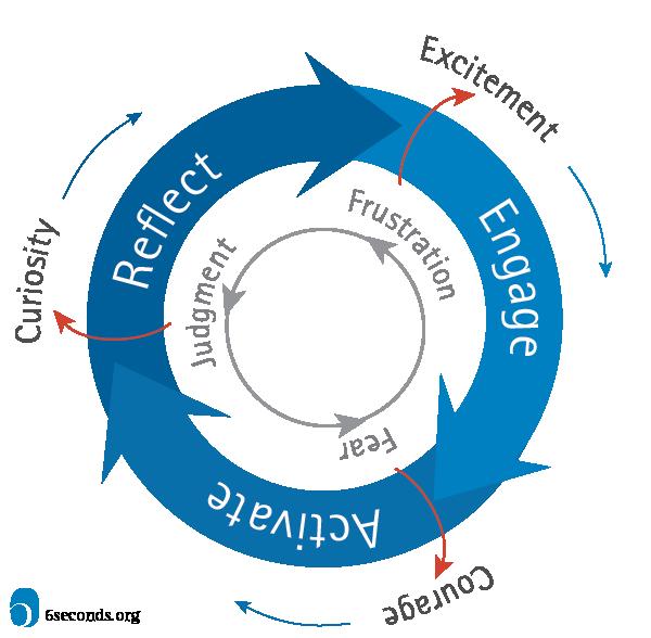 Change Map - Organizational Transformation